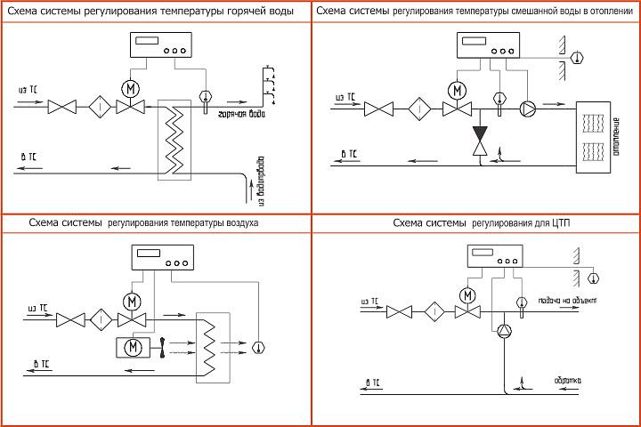 Наиболее часто применяемые схемы подключения клапанов регулирующих КпСР серии 100